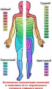 Онемение Лечение Киев